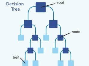 Rozhodovací strom