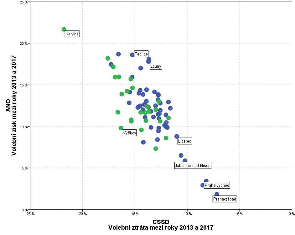 volebni ztrata mezi roky 2013 a 2017