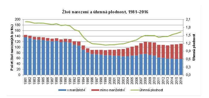 https://www.czso.cz/csu/czso/aktualni-populacni-vyvoj-v-kostce
