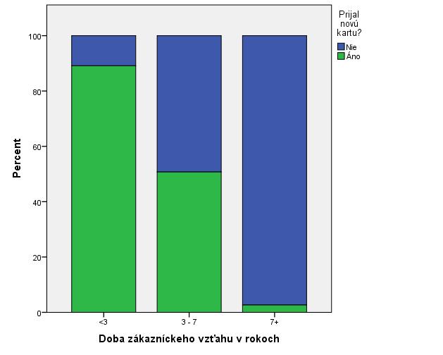 Obrázok 1: Defaultný skladaný stĺpcový graf z procedúry Chart Builder v IBM SPSS Statistics 24