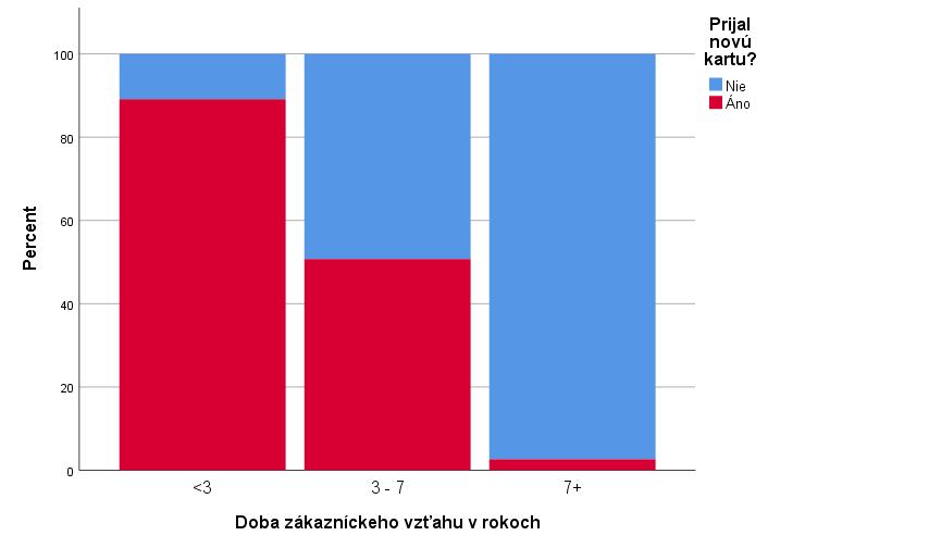 Obrázok 2: Defaultný skladaný stĺpcový graf z procedúry Chart Builder v IBM SPSS Statistics 25