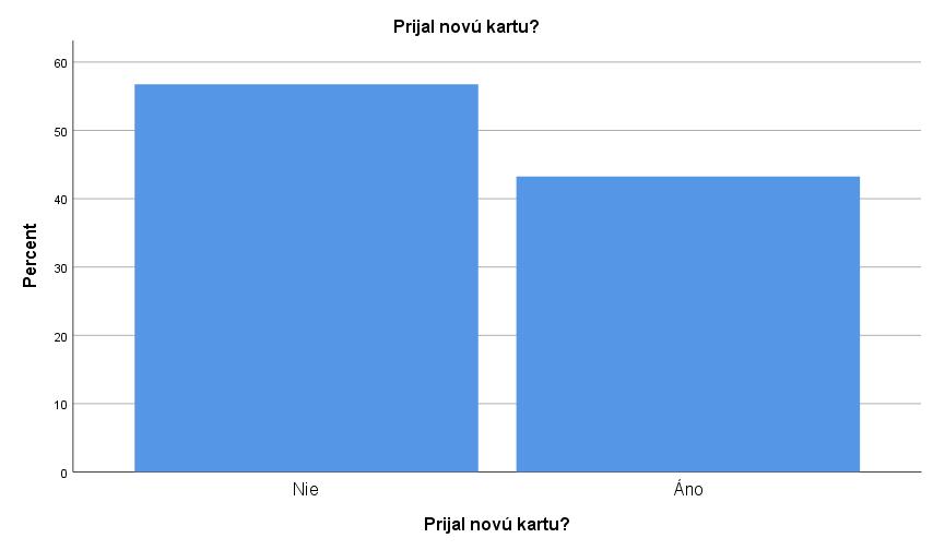 Obrázok 2: Stĺpcový graf pre premennú Prijal novú kartu? zIBM SPSS Statistics 25