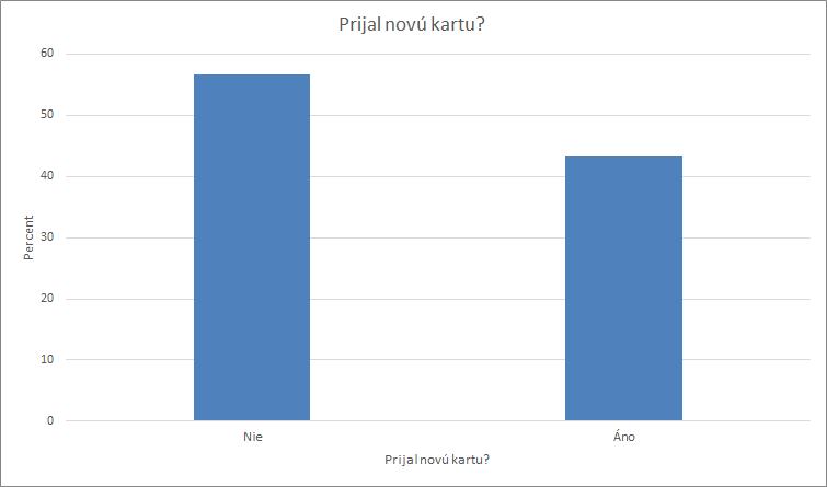 Obrázok 3: Stĺpcový graf vMicrosoft Office poskopírovaní zIBM SPSS Statistics 25