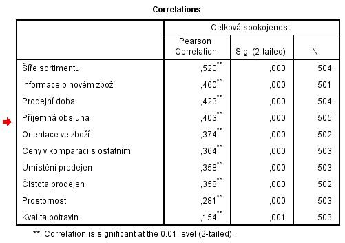 Obdélníková korelační matice
