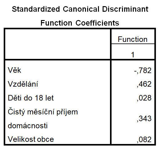 Tabulka se standardizovanými koeficienty kanonické diskriminační funkce