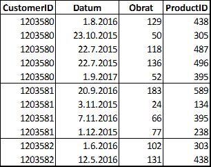 Ukázka vstupních dat pro RFM analýzu.